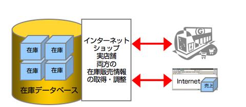POSレジの販売データを取得し、在庫データベースの在庫個数を自動的に調整します